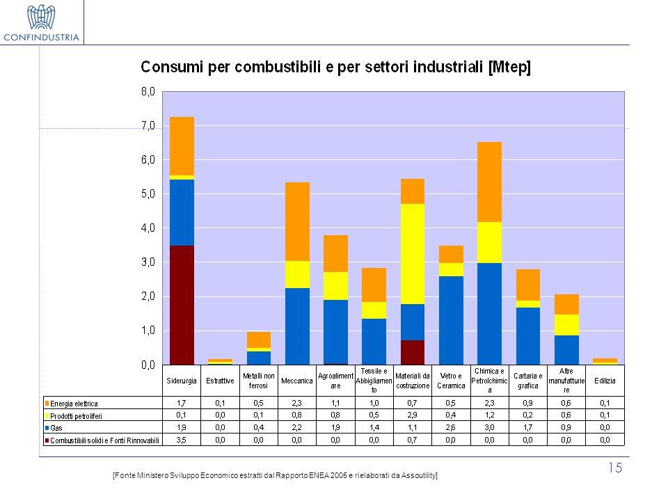 [Fonte Ministero Sviluppo Economico estratti dal Rapporto ENEA 2005 e rielaborati da Assoutility]
